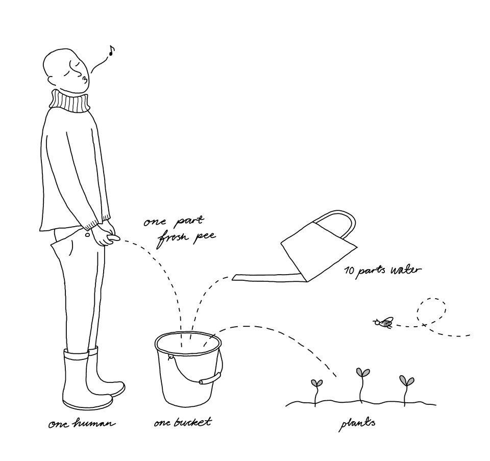 human-manure